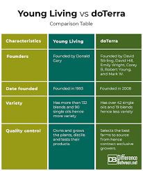 Difference Between Young Living And Doterra Difference Between