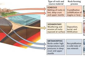 Rock Identifier Chart The Rock Cycle Learn The Types Of Rocks Minerals