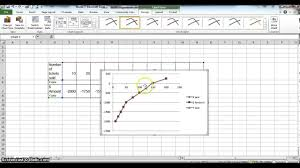 Excell Graph Using The Chart Wizard
