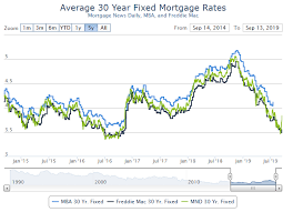 30 Year Mortgage Rates Monthly Chart