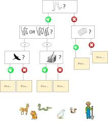 Flow Charts Visualizing The 20 Questions Game Amyklipp