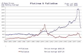 Platinum Historical Chart Platinum Vs Silver Price September 2019