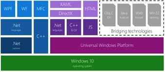 Windows Flatform My First Xaml Tips For The Universal Windows Platform