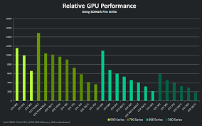 Geforce Cards Relative Gpu Performance Chart Pcmasterrace