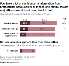 Trust And Accuracy Of American News Organizations Pew