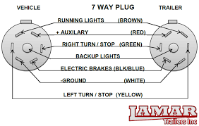 trailer 7 pin wiring diagram wirdig utility trailer wiring diagram trailer electrical support lamar