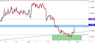 Canadian Dollar Price Outlook Boc Holds Usd Cad Rallies