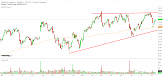 Nvidia Candlestick Chart Beyond Google And Nvidia 3 Artificial Intelligence Stocks