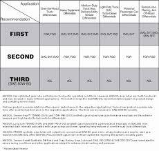 Engine Oil Chart For All Vehicles Sample Kohler Engine Oil Chart Cocodiamondz Com