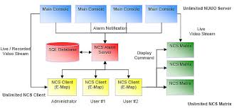 nuuo central monitoring systemsoftware block diagram  nuuo cms diagram
