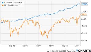 Gulfstream Stock Chart Stocks Rally Muni Bonds Swoon An Update On Muni Bond