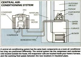 home air conditioning diagram. air conditioner works · how does a heat pump work diagram home conditioning