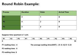Program For Round Robin Scheduling Set 1 Geeksforgeeks