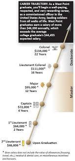 admissions steps career traj jpg