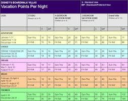 2020 Point Chart Dvc Disney Boardwalk Villas Points Chart Resort Info