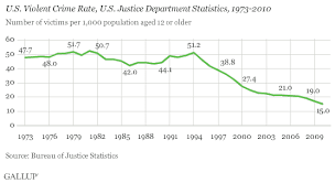 Background On Crime