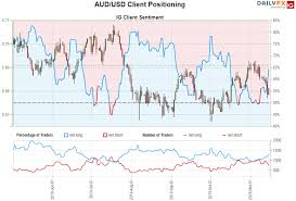 Bch Chart Aud Australian Dollar Outlook Aussie Sell Off Halted At Lateral