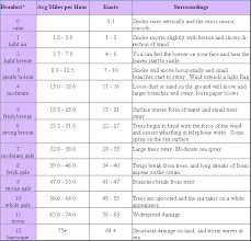 Nw3 Weather Station Beaufort Scale