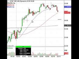 Trade Alert At T Stock Chart Ready To Pop Day Trading