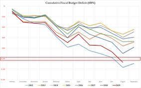 Us Budget Deficit Chart Us Budget Deficit Hits 1 Trillion With One More Month Left