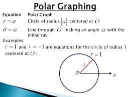 polar graphing equation polar graph circle of radius centered at