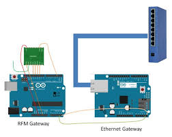 uber home automation w arduino pi 19 steps pictures create arduino gateway and openhab