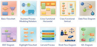 Flow Chart Styles Flowchart Software Create Flowchart Quickly And Easily