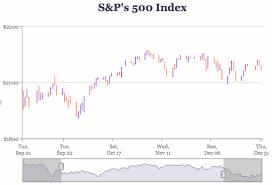 Interactive Stock Charts Interactive Stock Charts