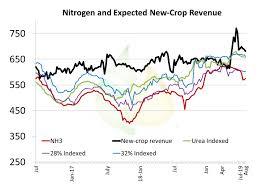 Tracking The Nh3 Potash Spread Pro Farmer
