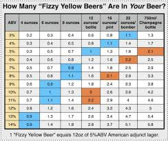 35 Ageless Beer Alcohol Level Chart