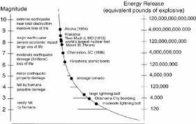 Magnitude Intensity Pacific Northwest Seismic Network