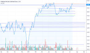 Ppl Stock Price And Chart Tsx Ppl Tradingview
