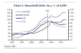 Top 100 Charts 2000 Bis 2010 Chart Household Debt As A Percentage Of Gdp Abc News