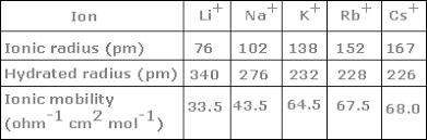 ionic size how does ion size affect conductivity example