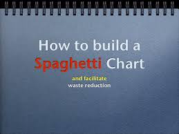 Spaghetti Chart Ppt How To Build A Spaghetti Chart