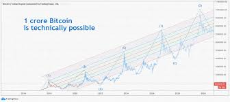 For our second bitcoin price prediction, we're turning to walletinvestor. Zebpay Ceo Bitcoin To Rs 1cr By 2030