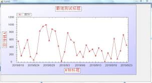Attribute Chart Setting Zedgraph Curve Chart Attribute Coordinate Axis