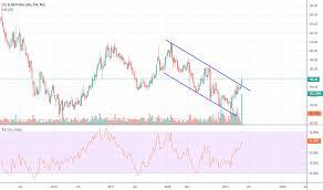 Ongc Stock Chart Ongc Share Mrsolde