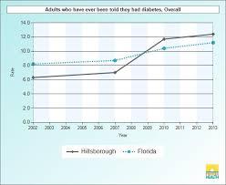 Hillsborough County Organizational Chart Hillsborough County Health Atlas Plan Hillsborough