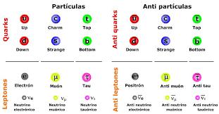 1 El Modelo Estándar de Partículas IES La Magdalena. Avilés. Asturias