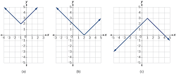 graph of the diffe types of transformations for an absolute function