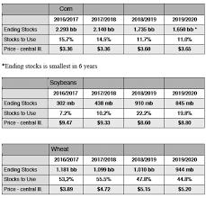 Balance Sheet Projections New Balance Sheets Project Ending Stocks Grain Marketing