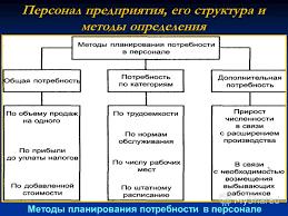 Персонал предприятия и его структура курсовая Древний сайт  Психология как наука предмет и задачи психологии отрасли