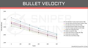 7mm 08 Vs 30 06 Sprg Cartridge Comparison Sniper Country