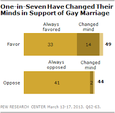 growing support for gay marriage changed minds and changing  3 20 13 2