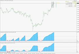 New Thinking In Technical Analysis Pdf Load Tick Data Into