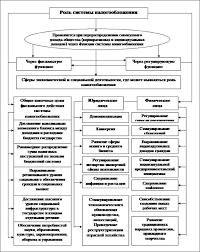 Курсовая работа Налоговая система Российской Федерации  Приложение 1