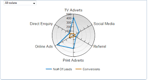 Use Radar Charts To Make Overall Kpi Comparisons Kpi