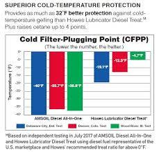 Diesel Fuel Gel Chart Amsoil Diesel All In One
