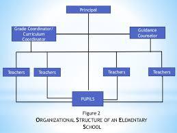 16 Studies Epsi Mapeh District Supervisor Secondary School
